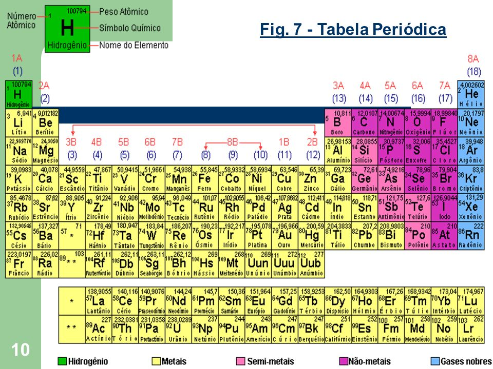 Fig. 7 - Tabela Periódica
