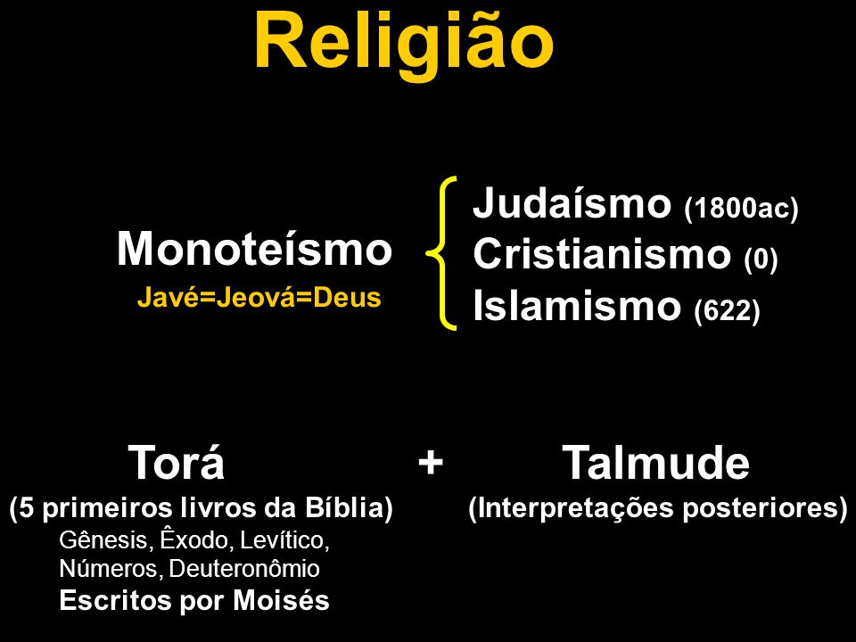 Religião Monoteísmo Torá + Talmude Judaísmo (1800ac) Cristianismo (0)