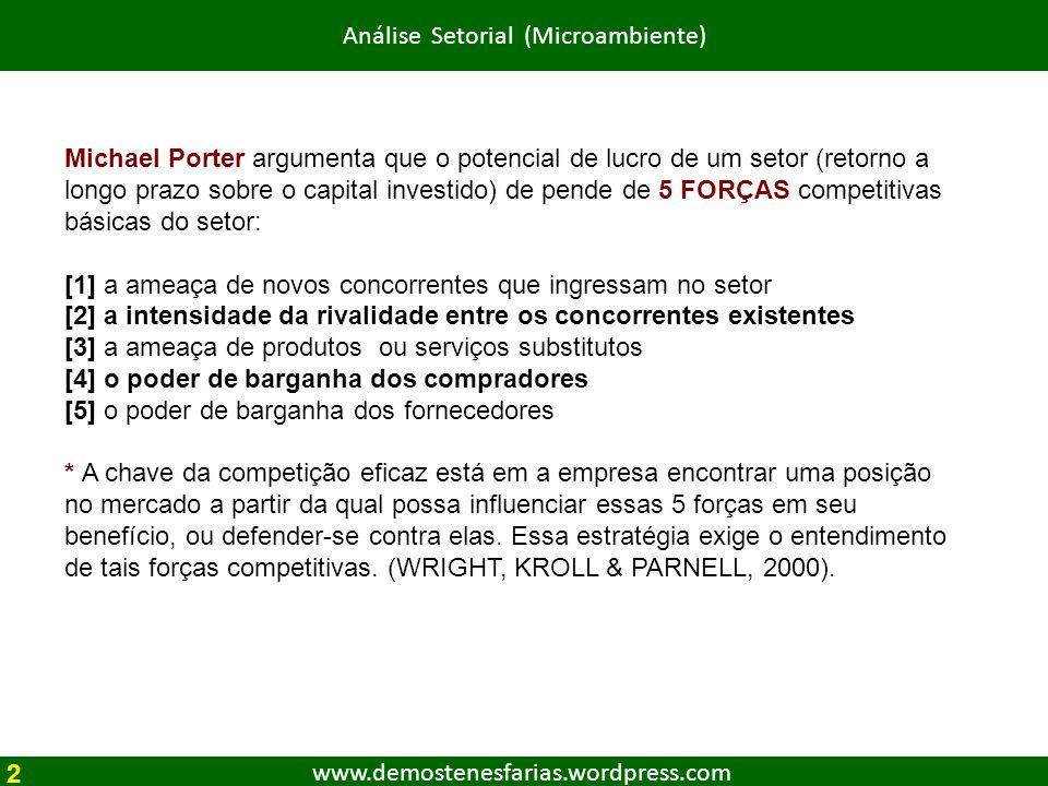 Análise Setorial (Microambiente)