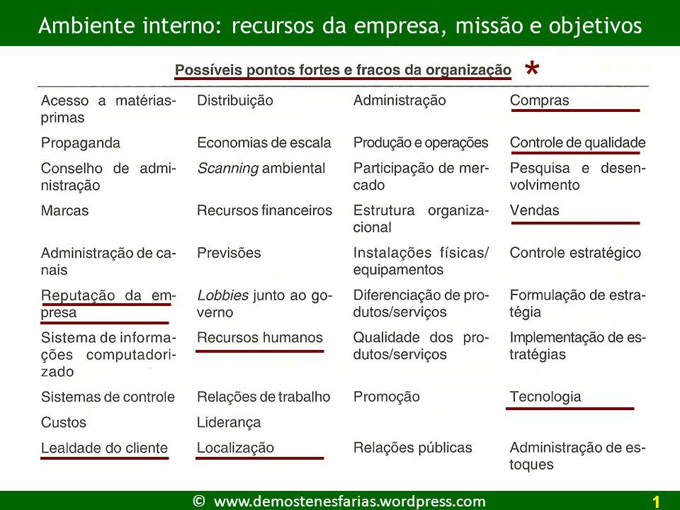 * Ambiente interno: recursos da empresa, missão e objetivos