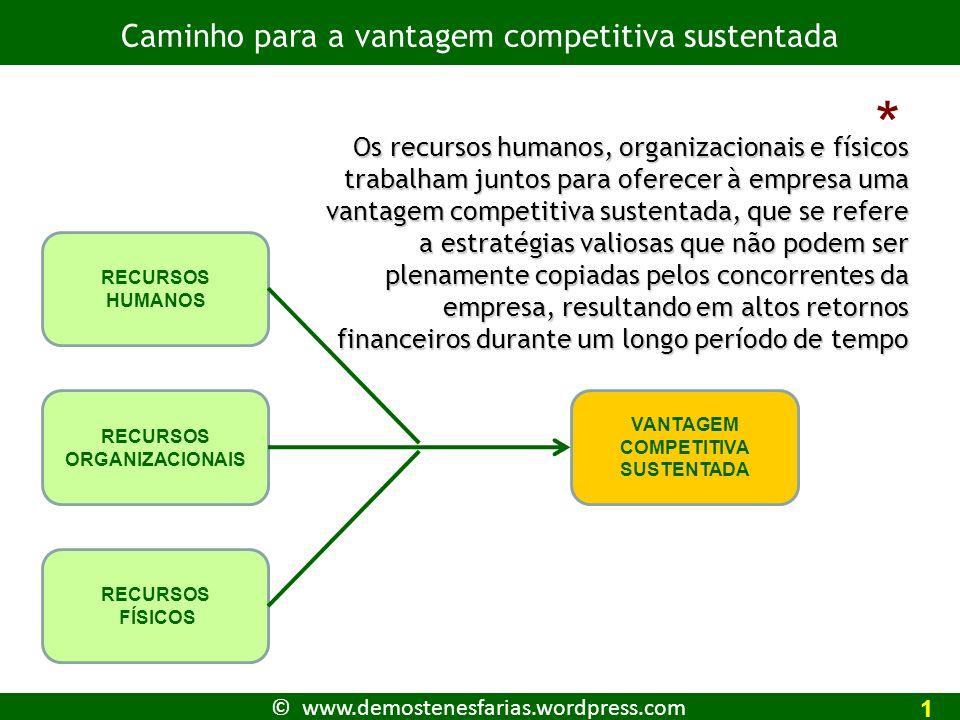 RECURSOS ORGANIZACIONAIS VANTAGEM COMPETITIVA SUSTENTADA