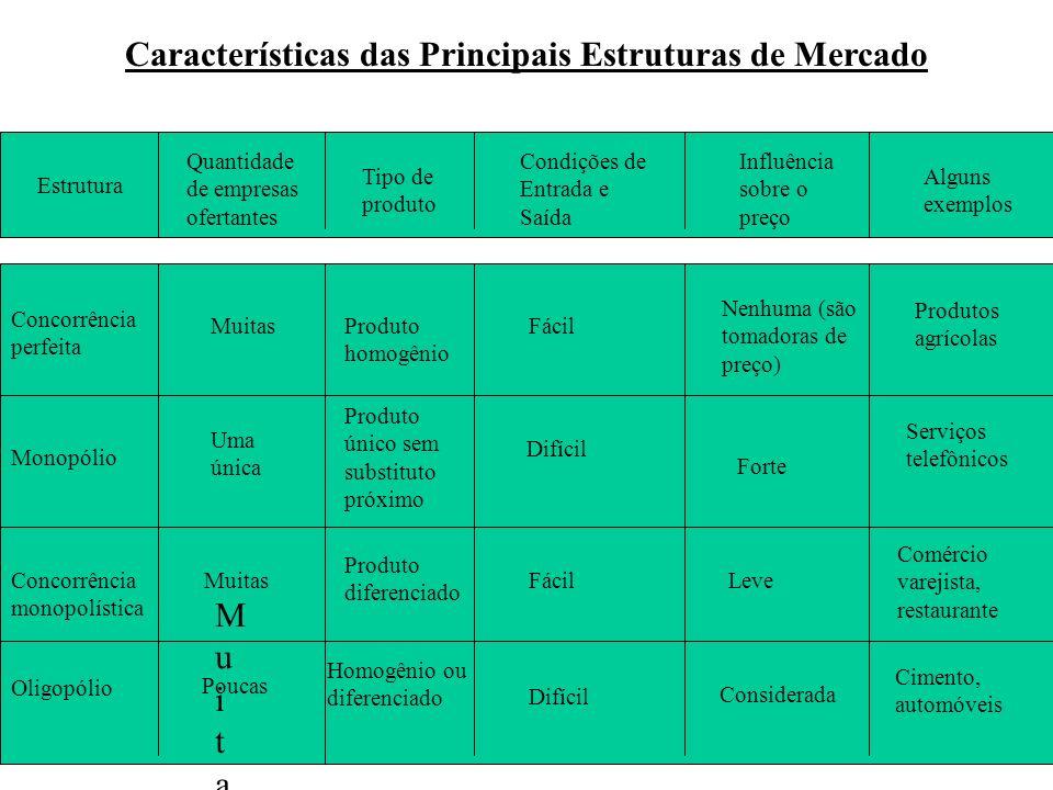 Características das Principais Estruturas de Mercado