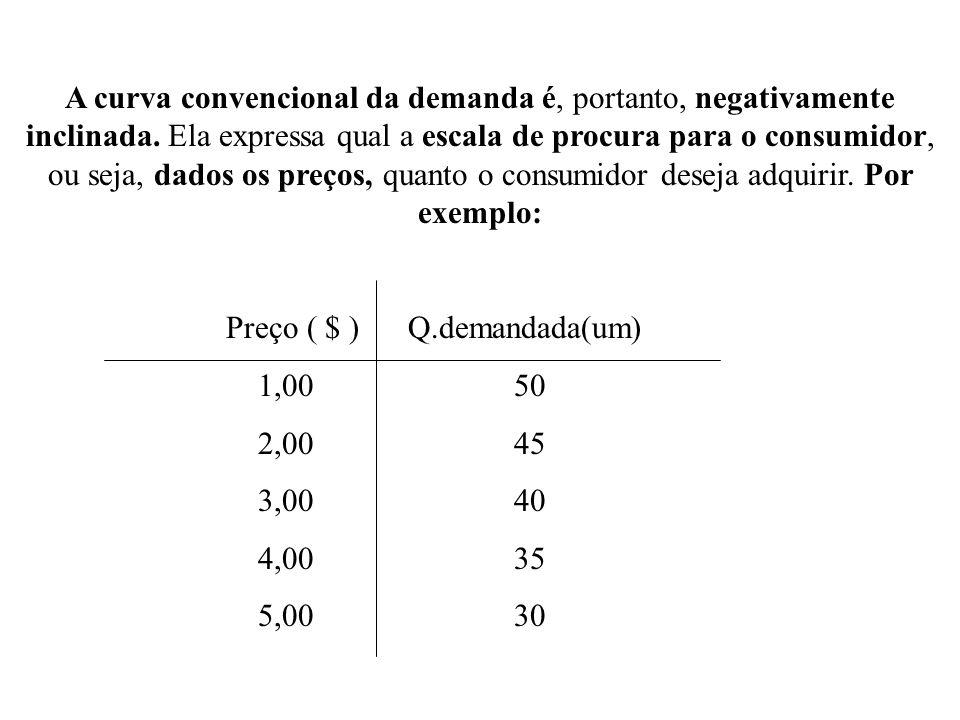 A curva convencional da demanda é, portanto, negativamente inclinada