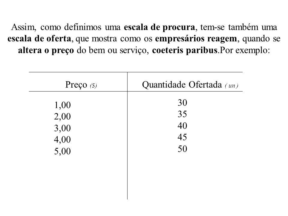 Assim, como definimos uma escala de procura, tem-se também uma escala de oferta, que mostra como os empresários reagem, quando se altera o preço do bem ou serviço, coeteris paribus.Por exemplo: