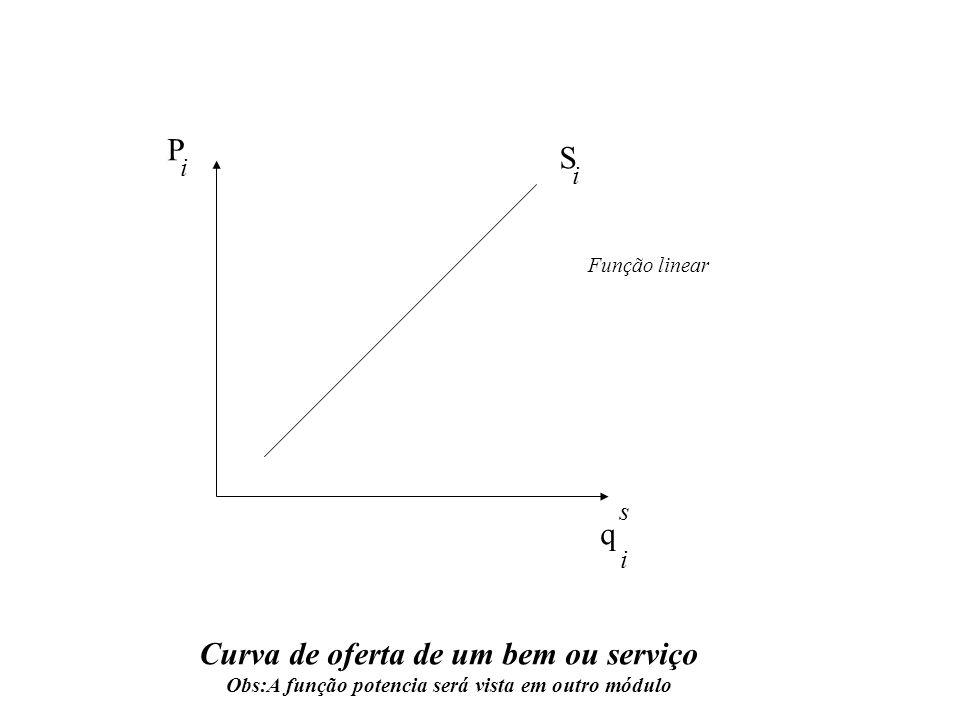 Curva de oferta de um bem ou serviço