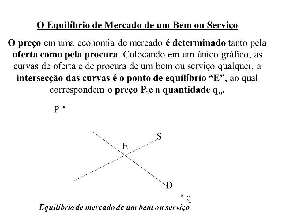 O Equilíbrio de Mercado de um Bem ou Serviço