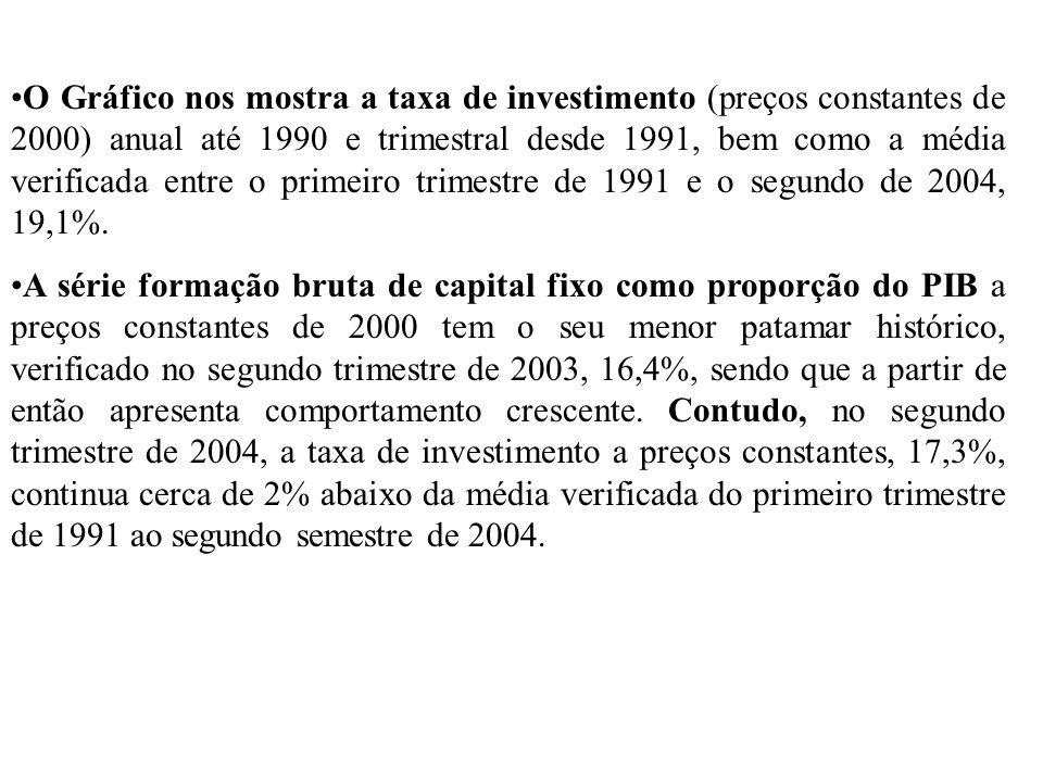 O Gráfico nos mostra a taxa de investimento (preços constantes de 2000) anual até 1990 e trimestral desde 1991, bem como a média verificada entre o primeiro trimestre de 1991 e o segundo de 2004, 19,1%.