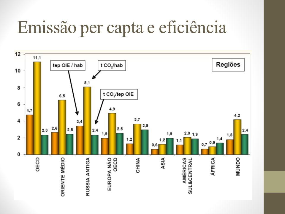 Emissão per capta e eficiência