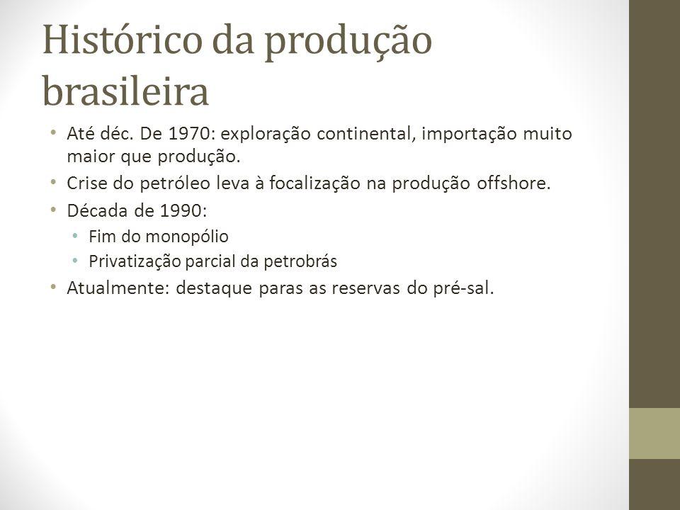 Histórico da produção brasileira