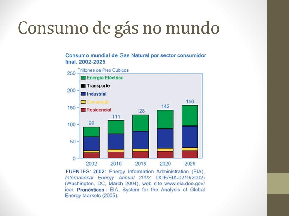 Consumo de gás no mundo