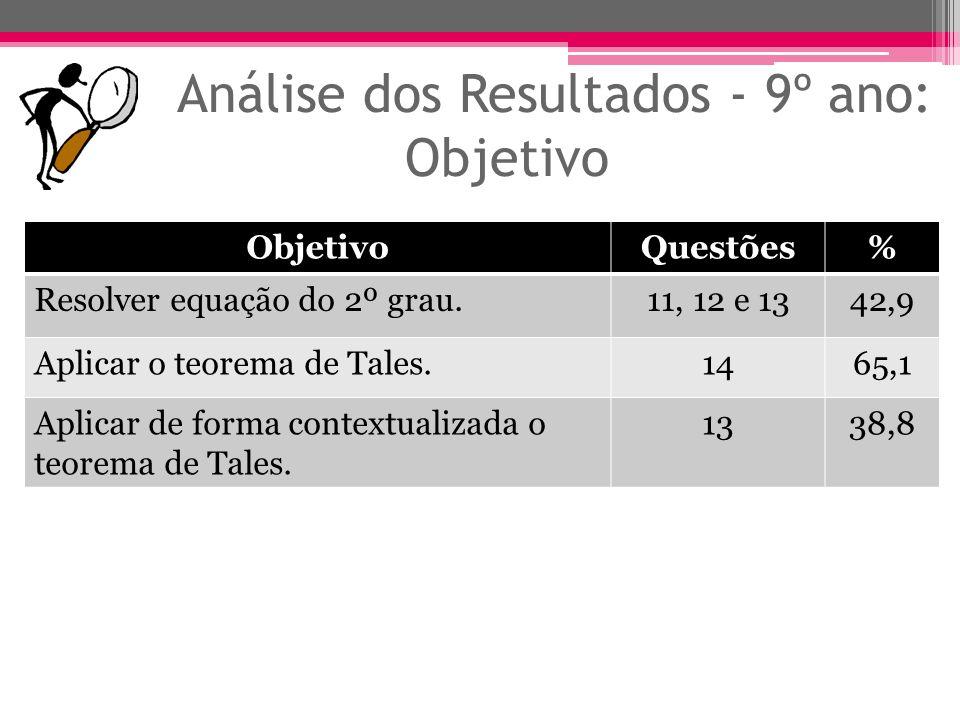 Análise dos Resultados - 9º ano: Objetivo