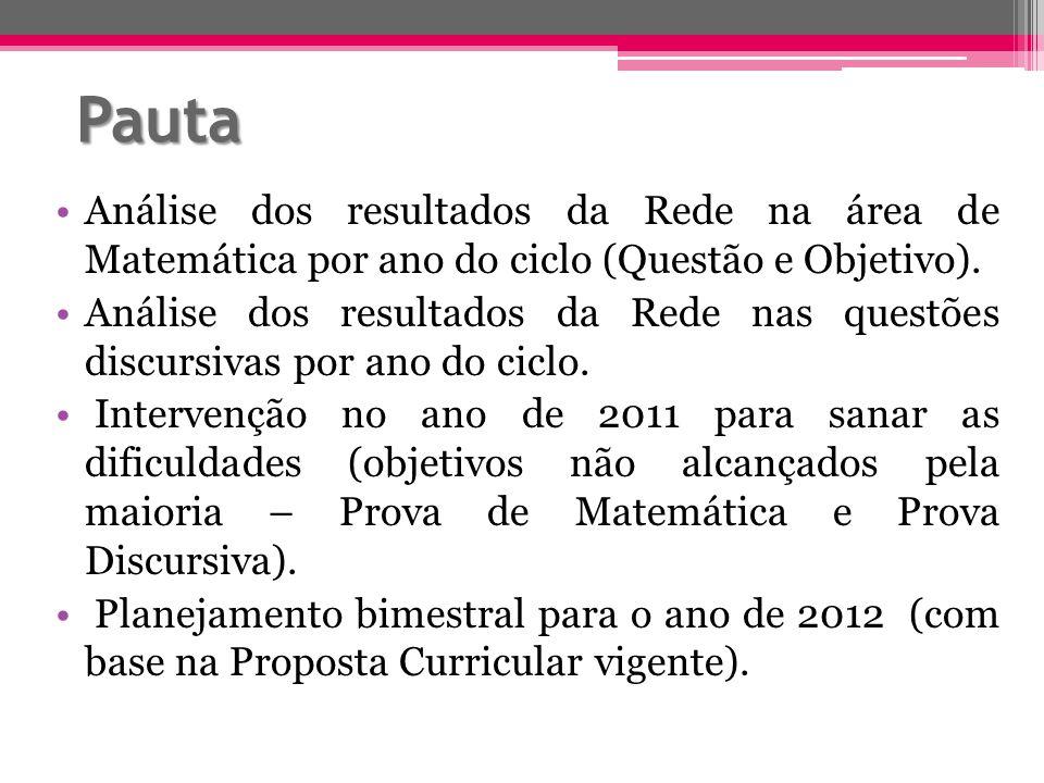 Pauta Análise dos resultados da Rede na área de Matemática por ano do ciclo (Questão e Objetivo).
