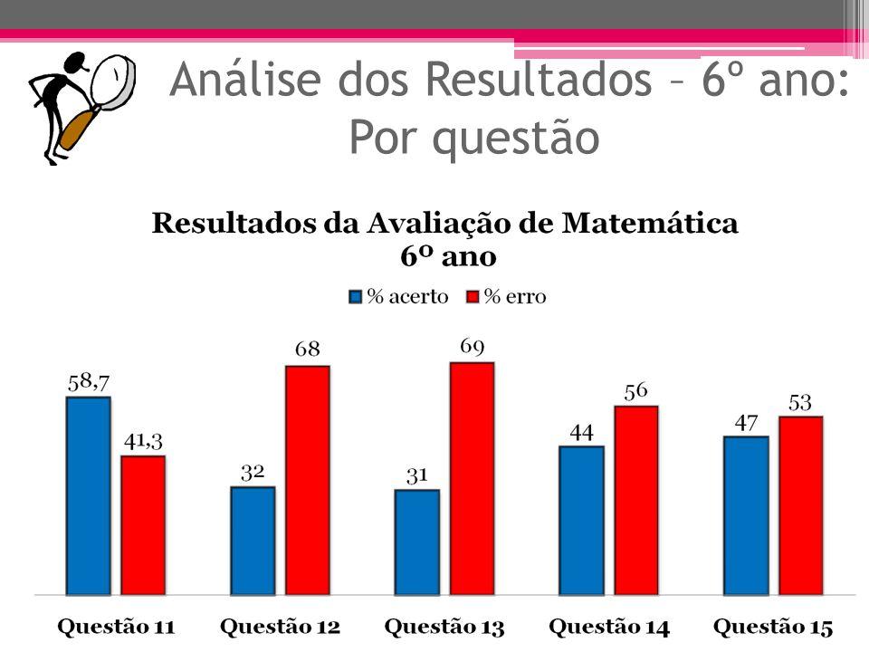 Análise dos Resultados – 6º ano: Por questão