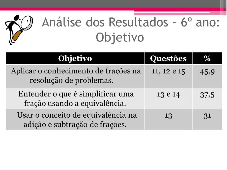 Análise dos Resultados - 6º ano: Objetivo