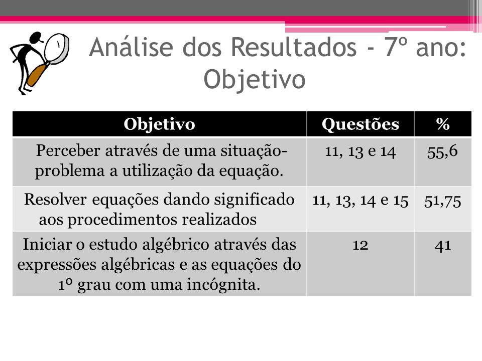 Análise dos Resultados - 7º ano: Objetivo