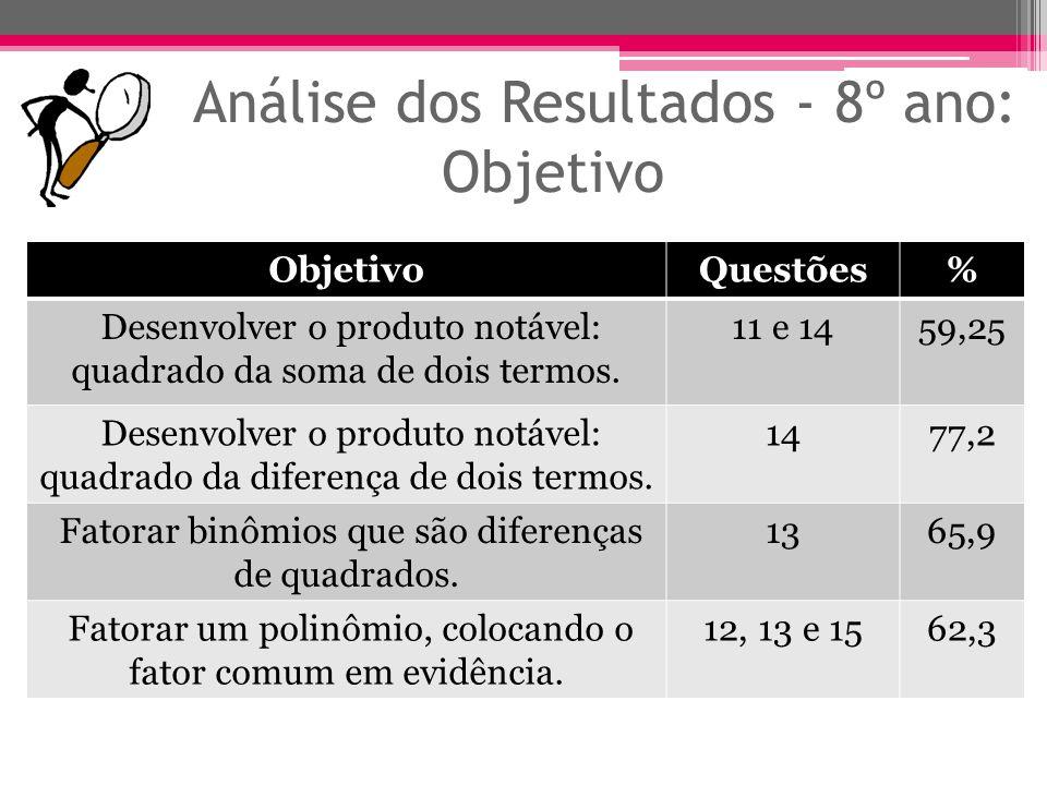 Análise dos Resultados - 8º ano: Objetivo