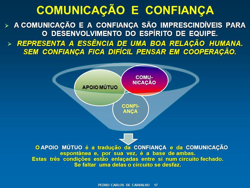 COMUNICAÇÃO E CONFIANÇA