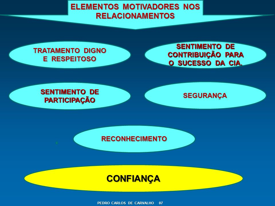 CONFIANÇA ELEMENTOS MOTIVADORES NOS RELACIONAMENTOS
