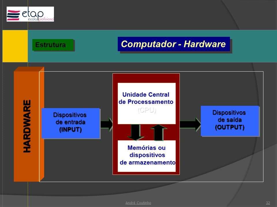 Computador - Hardware HARDWARE Estrutura Unidade Central