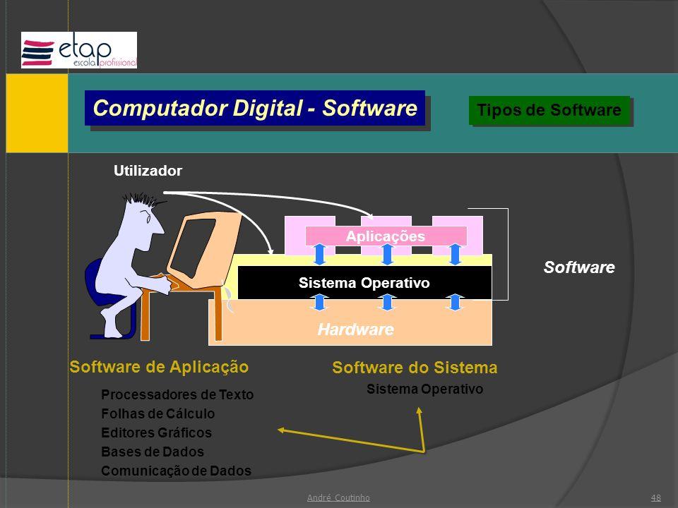 Computador Digital - Software