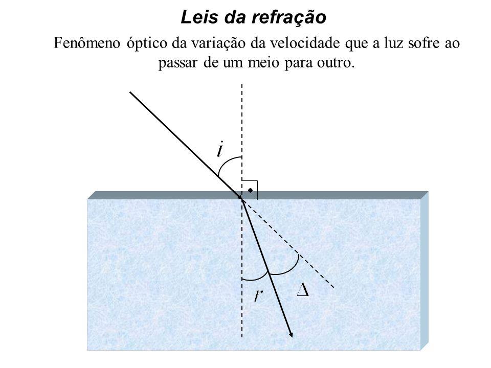 Leis da refração Fenômeno óptico da variação da velocidade que a luz sofre ao passar de um meio para outro.