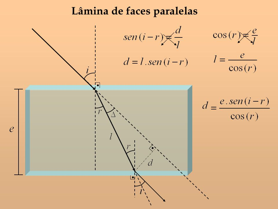 Lâmina de faces paralelas