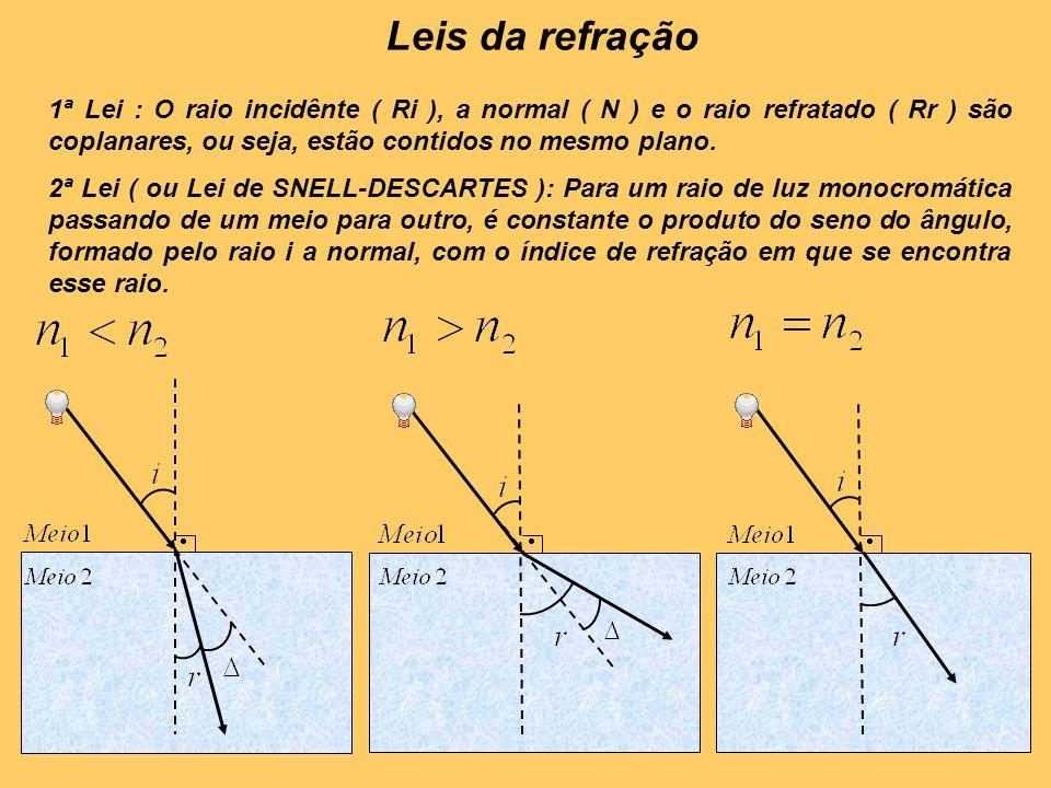 Leis da refração 1ª Lei : O raio incidênte ( Ri ), a normal ( N ) e o raio refratado ( Rr ) são coplanares, ou seja, estão contidos no mesmo plano.