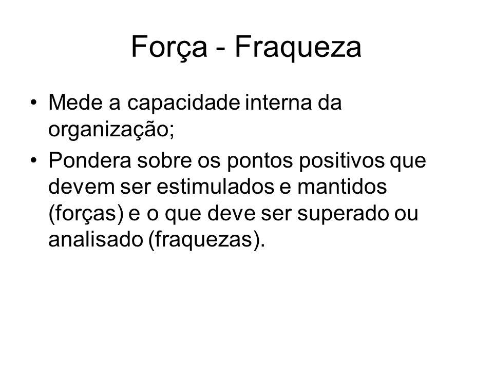 Força - Fraqueza Mede a capacidade interna da organização;