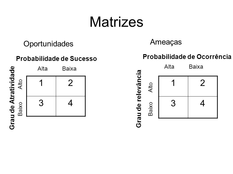 Matrizes 1 2 3 4 1 2 3 4 Ameaças Oportunidades