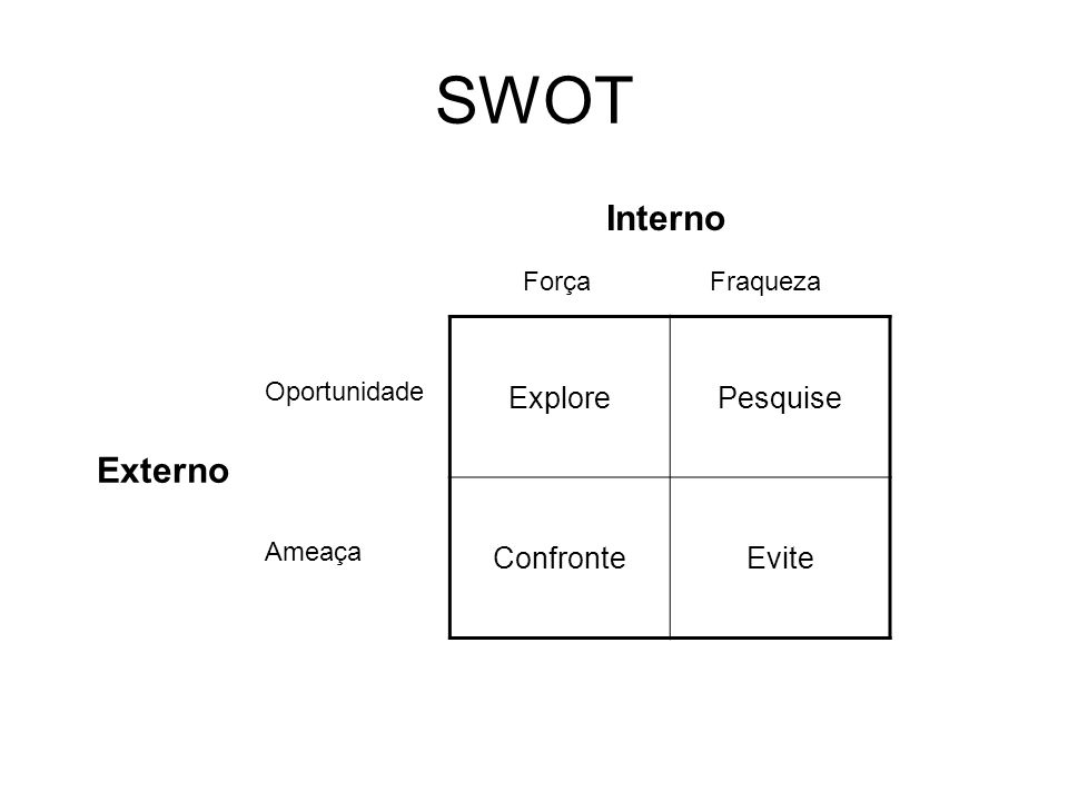 SWOT Interno Externo Explore Pesquise Confronte Evite Força Fraqueza