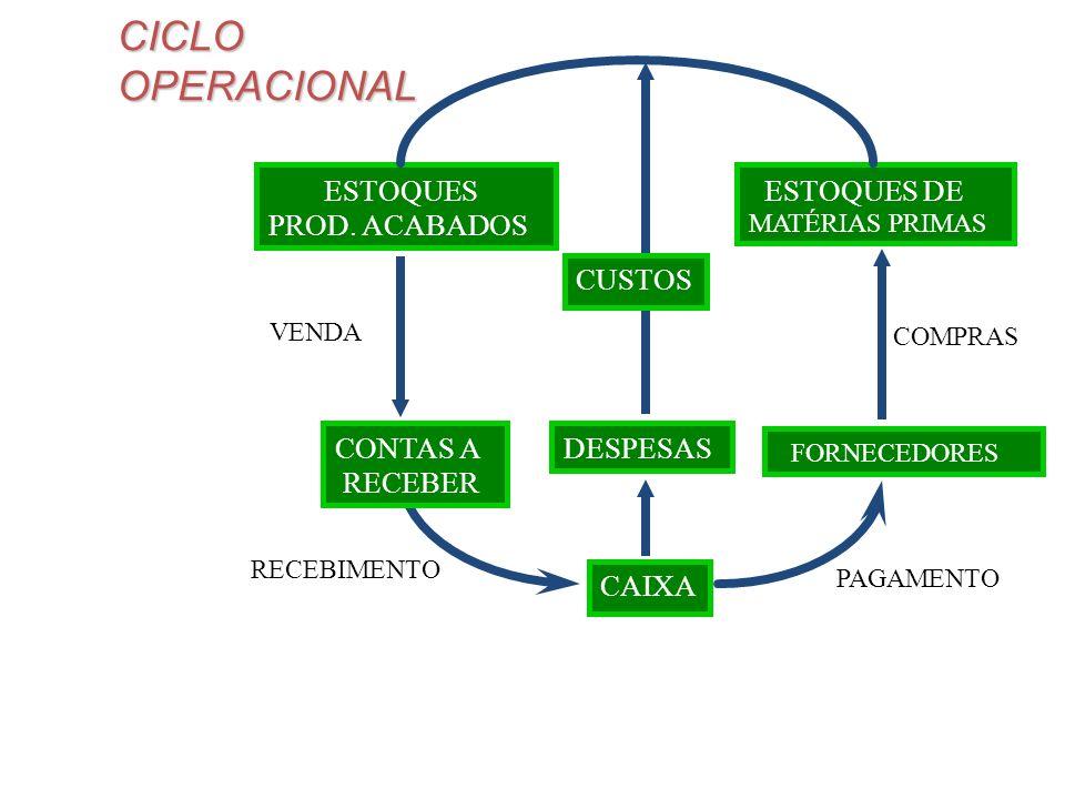 CICLO OPERACIONAL ESTOQUES ESTOQUES DE PROD. ACABADOS CUSTOS CONTAS A
