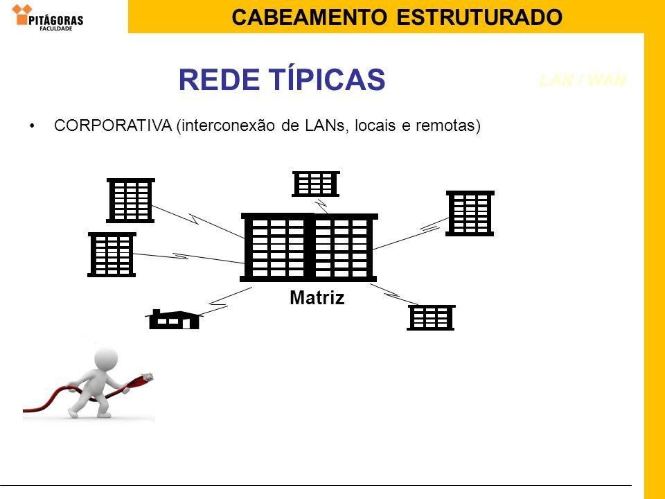 REDE TÍPICAS Matriz LAN / WAN
