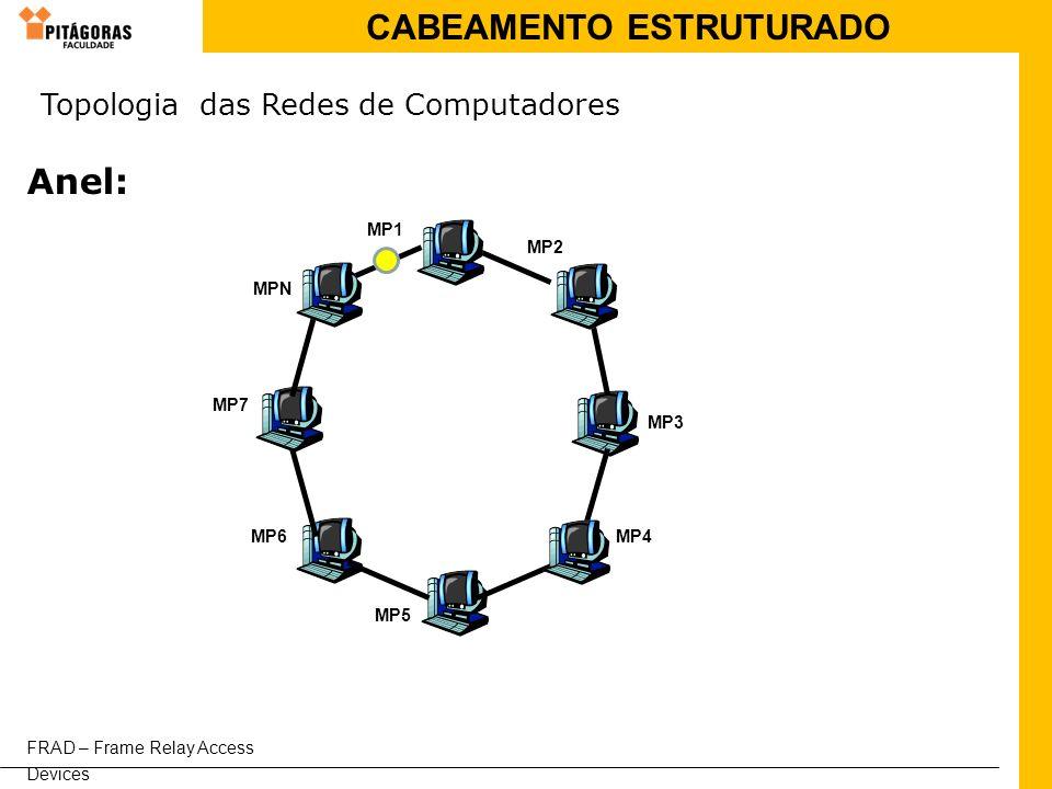 Anel: Topologia das Redes de Computadores MP1 MP2 MPN MP7 MP3 MP6 MP4