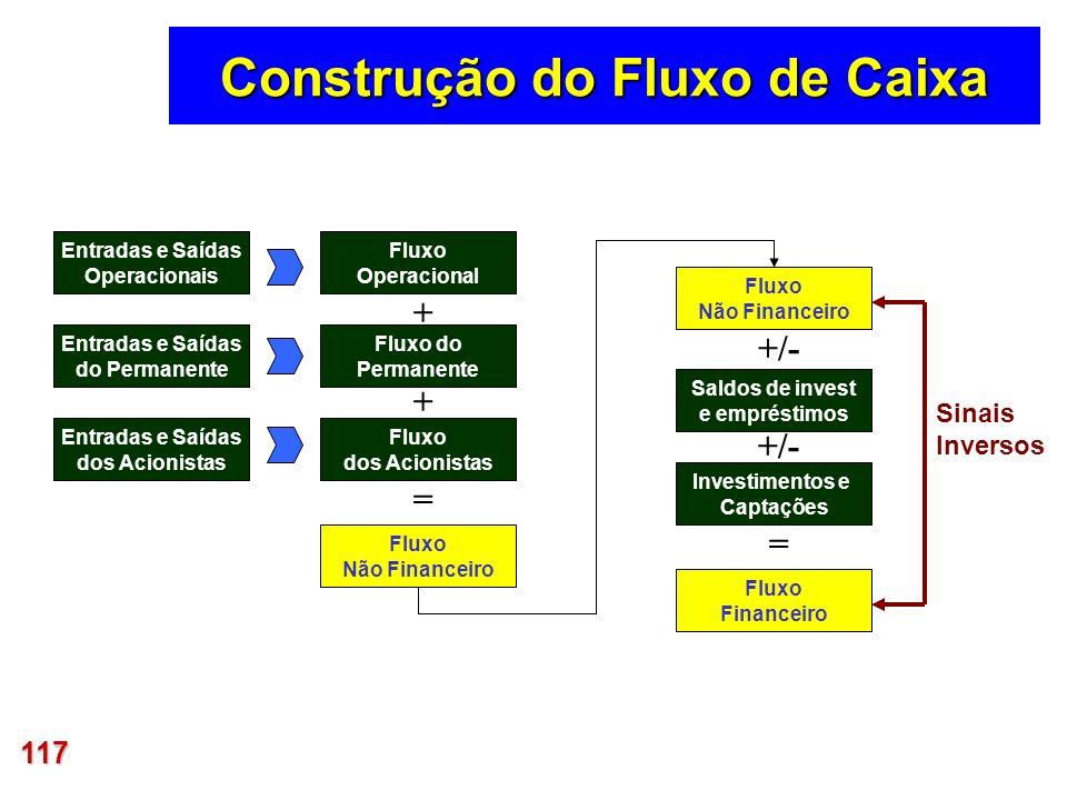 Construção do Fluxo de Caixa