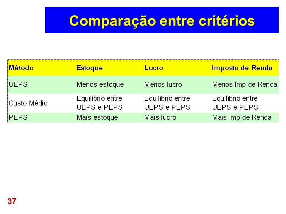 Comparação entre critérios