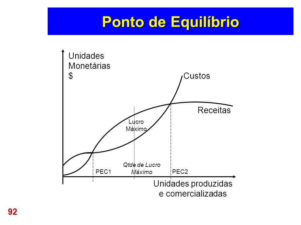 Ponto de Equilíbrio Unidades Monetárias $ Custos Receitas