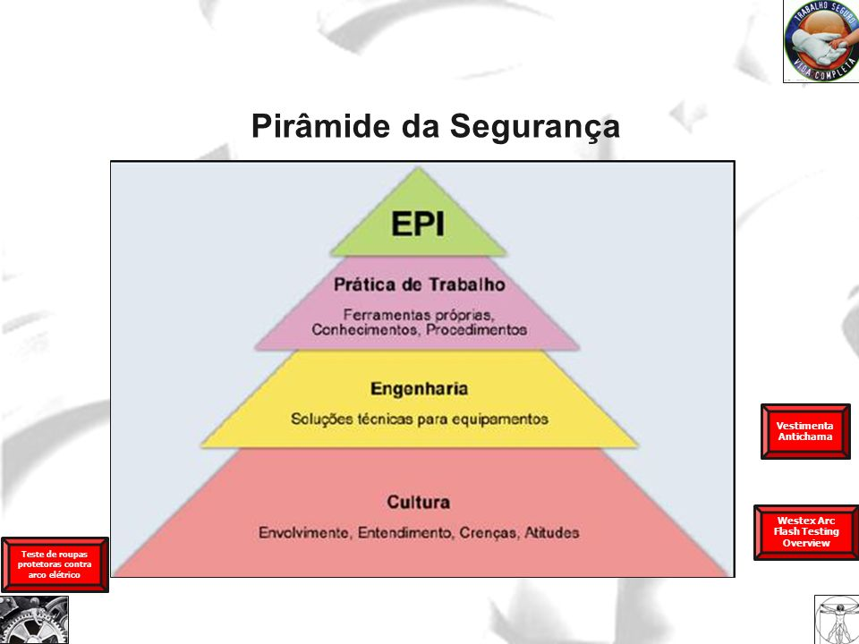 Pirâmide da Segurança Vestimenta Antichama