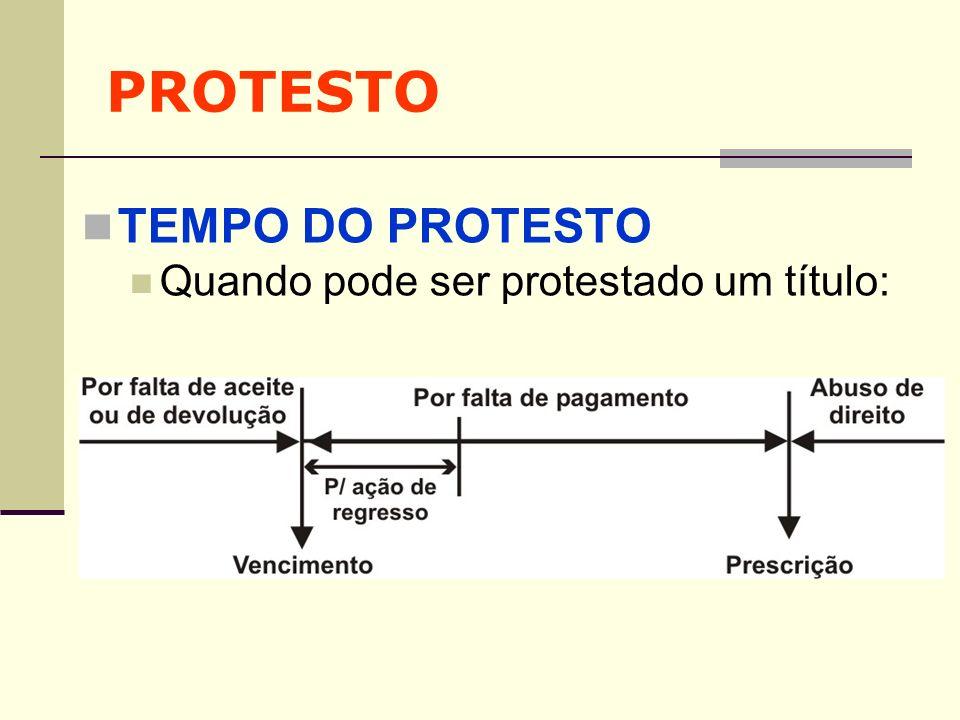 PROTESTO TEMPO DO PROTESTO Quando pode ser protestado um título: