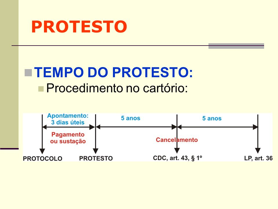 PROTESTO TEMPO DO PROTESTO: Procedimento no cartório: