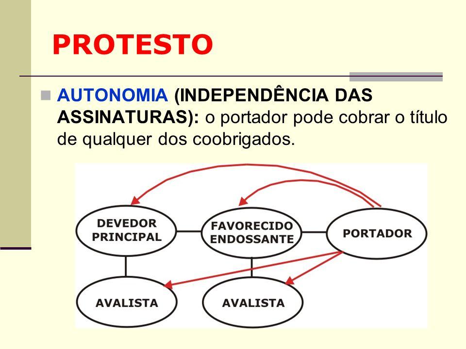 PROTESTOAUTONOMIA (INDEPENDÊNCIA DAS ASSINATURAS): o portador pode cobrar o título de qualquer dos coobrigados.