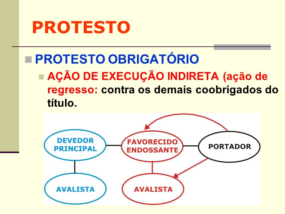 PROTESTO PROTESTO OBRIGATÓRIO