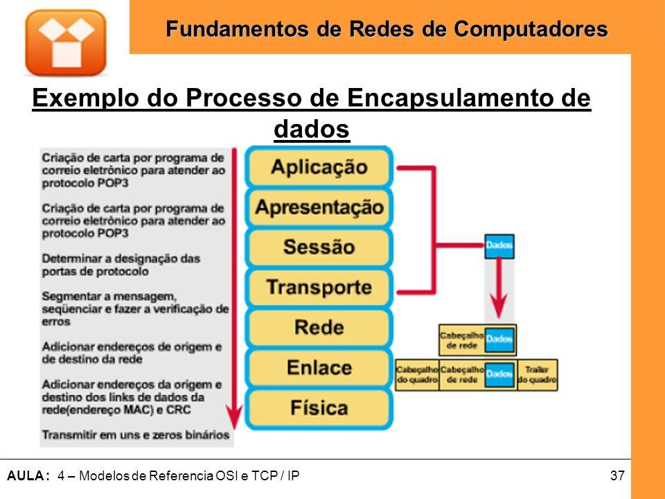 Exemplo do Processo de Encapsulamento de dados