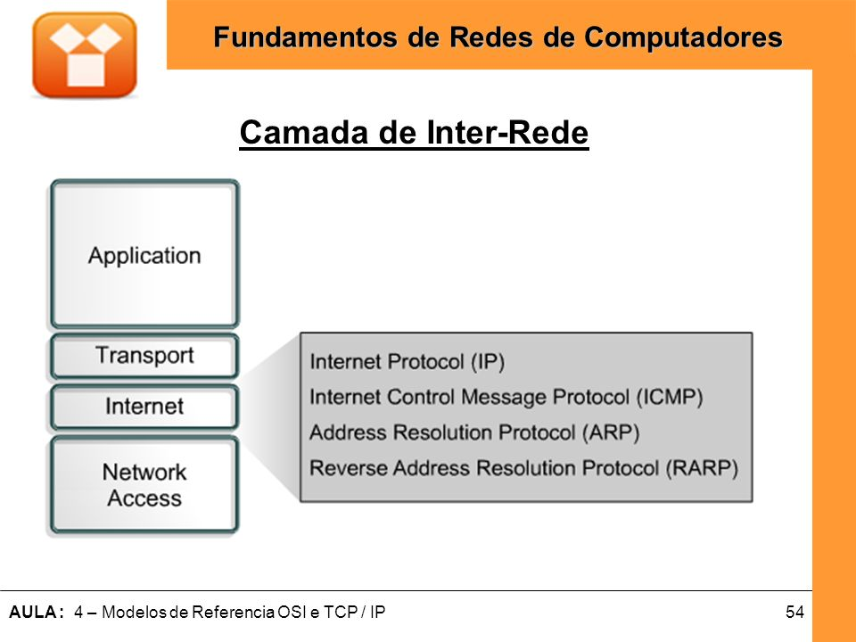 Camada de Inter-Rede