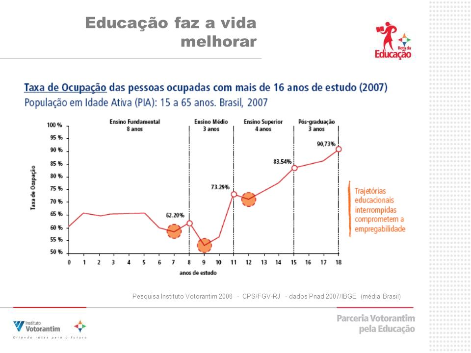 Educação faz a vida melhorar