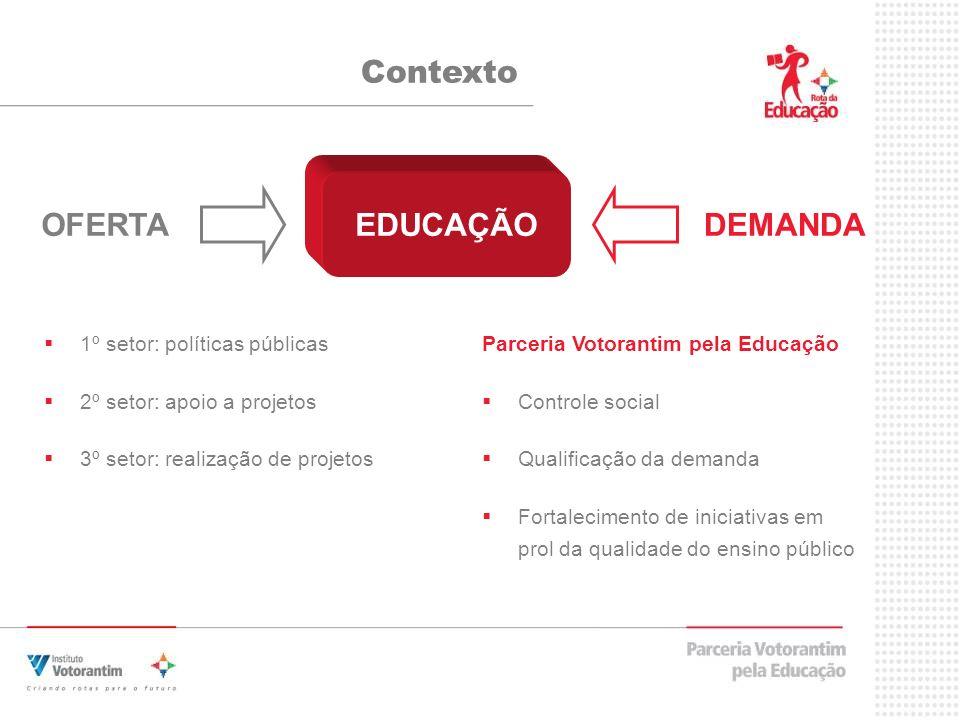 Contexto OFERTA EDUCAÇÃO DEMANDA 1º setor: políticas públicas