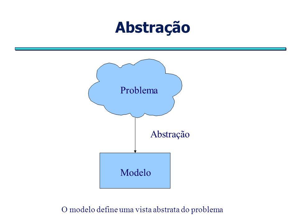 Abstração Problema Abstração Modelo