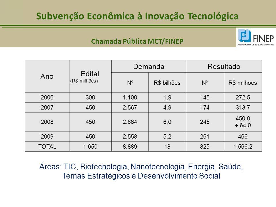 Subvenção Econômica à Inovação Tecnológica Chamada Pública MCT/FINEP