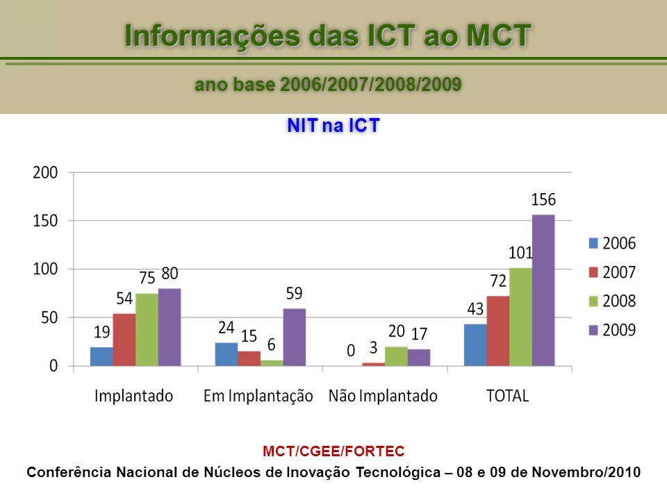 Informações das ICT ao MCT