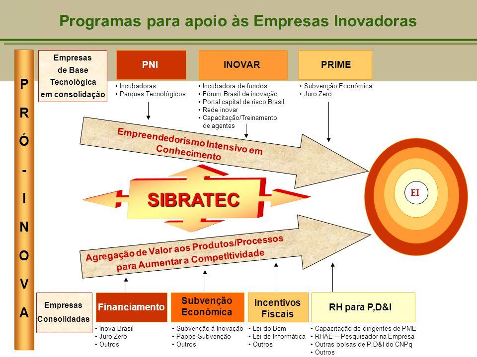 Programas para apoio às Empresas Inovadoras