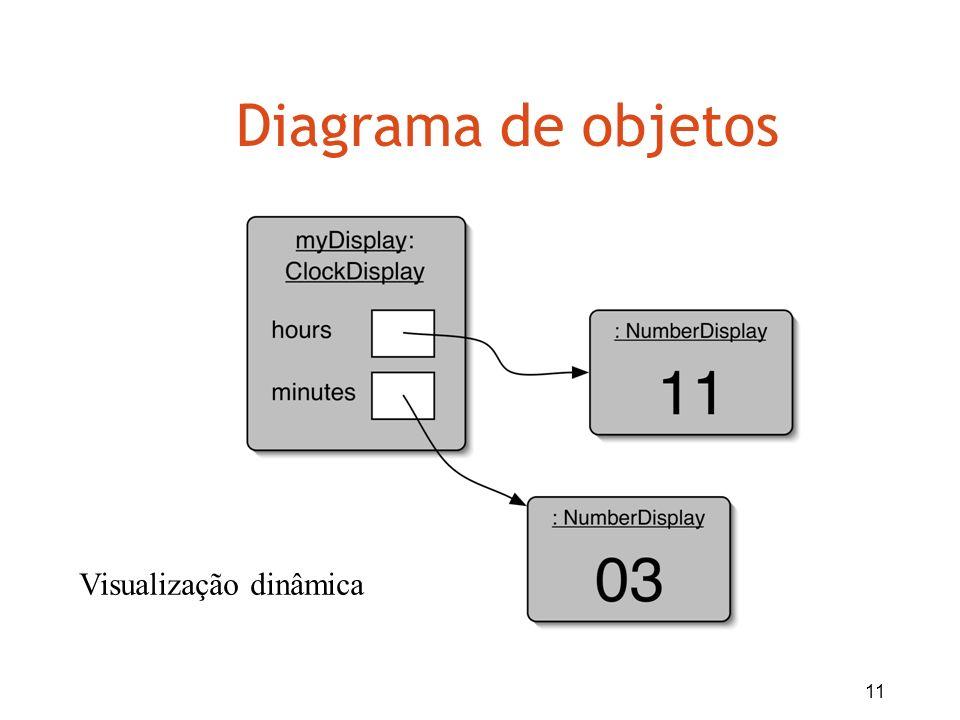 Diagrama de objetos Visualização dinâmica
